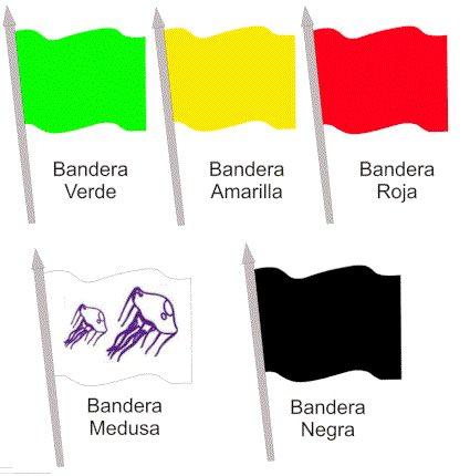 Significado de las banderas de las Playas